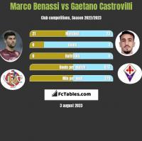 Marco Benassi vs Gaetano Castrovilli h2h player stats