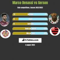 Marco Benassi vs Gerson h2h player stats