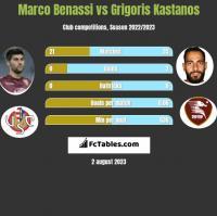 Marco Benassi vs Grigoris Kastanos h2h player stats