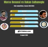 Marco Benassi vs Hakan Calhanoglu h2h player stats