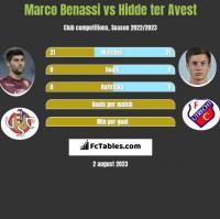 Marco Benassi vs Hidde ter Avest h2h player stats