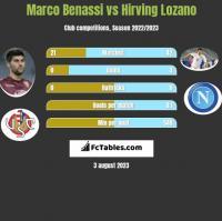 Marco Benassi vs Hirving Lozano h2h player stats