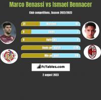Marco Benassi vs Ismael Bennacer h2h player stats