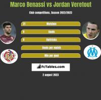 Marco Benassi vs Jordan Veretout h2h player stats