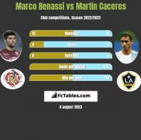 Marco Benassi vs Martin Caceres h2h player stats