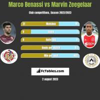 Marco Benassi vs Marvin Zeegelaar h2h player stats