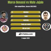 Marco Benassi vs Mate Jajalo h2h player stats