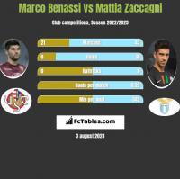 Marco Benassi vs Mattia Zaccagni h2h player stats