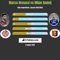 Marco Benassi vs Milan Badelj h2h player stats