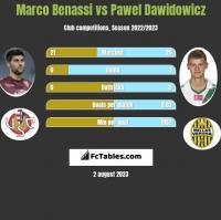 Marco Benassi vs Pawel Dawidowicz h2h player stats