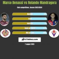 Marco Benassi vs Rolando Mandragora h2h player stats