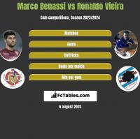 Marco Benassi vs Ronaldo Vieira h2h player stats