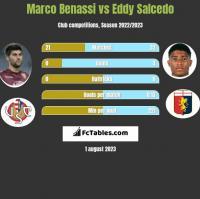 Marco Benassi vs Eddy Salcedo h2h player stats