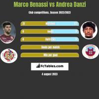 Marco Benassi vs Andrea Danzi h2h player stats