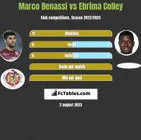 Marco Benassi vs Ebrima Colley h2h player stats
