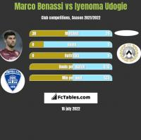 Marco Benassi vs Iyenoma Udogie h2h player stats