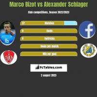 Marco Bizot vs Alexander Schlager h2h player stats