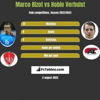 Marco Bizot vs Hobie Verhulst h2h player stats