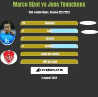 Marco Bizot vs Jens Teunckens h2h player stats