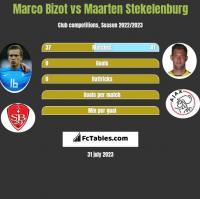 Marco Bizot vs Maarten Stekelenburg h2h player stats