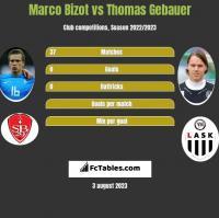 Marco Bizot vs Thomas Gebauer h2h player stats