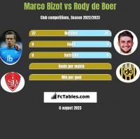 Marco Bizot vs Rody de Boer h2h player stats