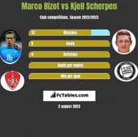 Marco Bizot vs Kjell Scherpen h2h player stats