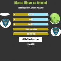 Marco Bleve vs Gabriel h2h player stats