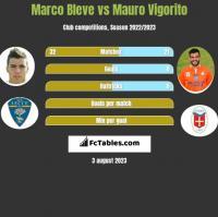 Marco Bleve vs Mauro Vigorito h2h player stats