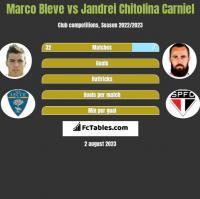 Marco Bleve vs Jandrei Chitolina Carniel h2h player stats