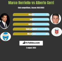 Marco Borriello vs Alberto Cerri h2h player stats