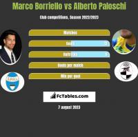 Marco Borriello vs Alberto Paloschi h2h player stats