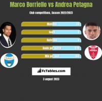 Marco Borriello vs Andrea Petagna h2h player stats