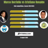 Marco Borriello vs Cristiano Ronaldo h2h player stats