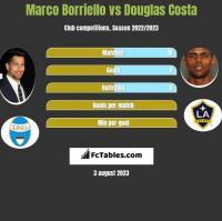 Marco Borriello vs Douglas Costa h2h player stats