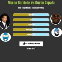 Marco Borriello vs Duvan Zapata h2h player stats