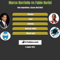 Marco Borriello vs Fabio Borini h2h player stats