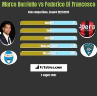 Marco Borriello vs Federico Di Francesco h2h player stats