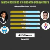 Marco Borriello vs Giacomo Bonaventura h2h player stats