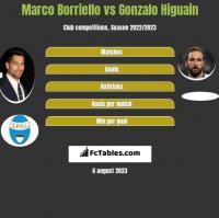 Marco Borriello vs Gonzalo Higuain h2h player stats