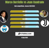 Marco Borriello vs Juan Cuadrado h2h player stats
