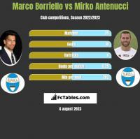 Marco Borriello vs Mirko Antenucci h2h player stats