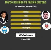 Marco Borriello vs Patrick Cutrone h2h player stats