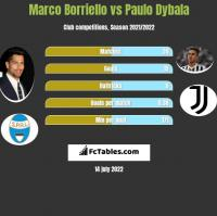 Marco Borriello vs Paulo Dybala h2h player stats