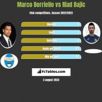 Marco Borriello vs Riad Bajic h2h player stats