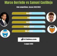 Marco Borriello vs Samuel Castillejo h2h player stats