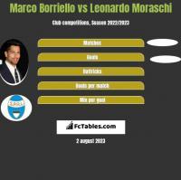 Marco Borriello vs Leonardo Moraschi h2h player stats