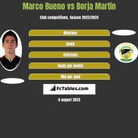 Marco Bueno vs Borja Martin h2h player stats