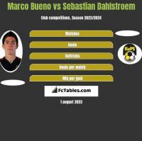 Marco Bueno vs Sebastian Dahlstroem h2h player stats