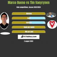 Marco Bueno vs Tim Vaeyrynen h2h player stats